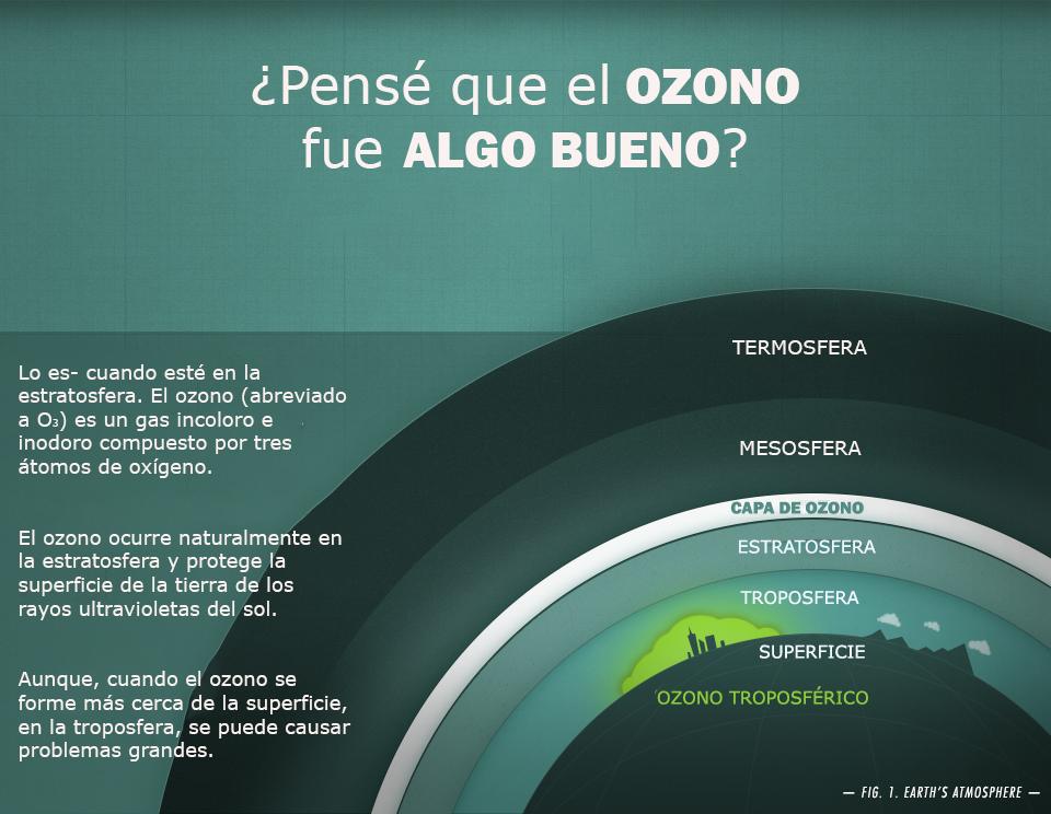 Atmospheric Ozone Spanish
