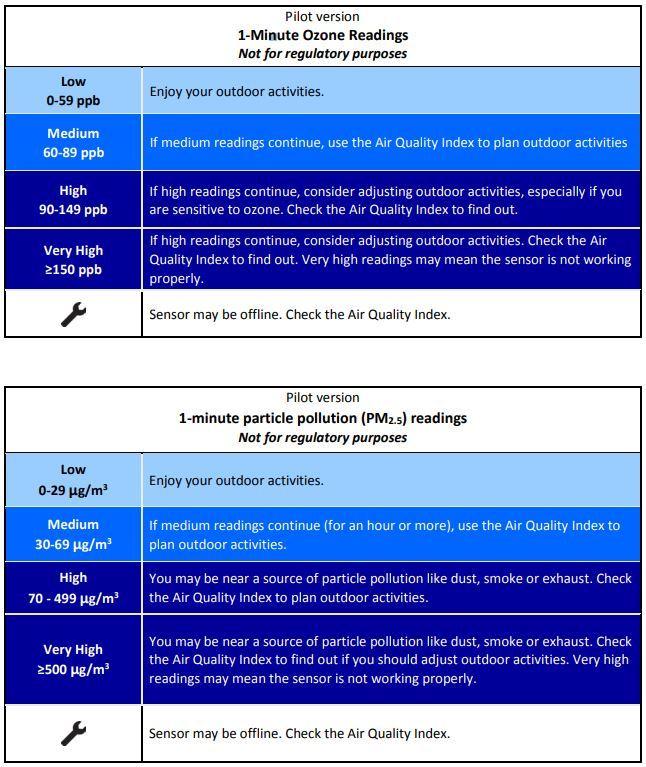 Epa Sensor Scale