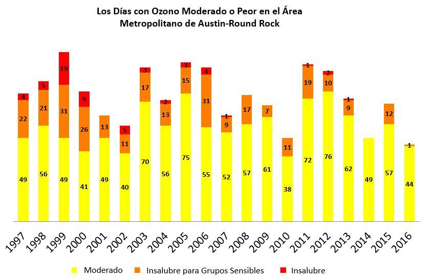 Ozone Days Moderate Or Worse Spanish