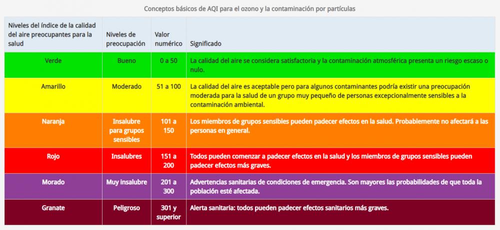 Aqi Chart Spanish