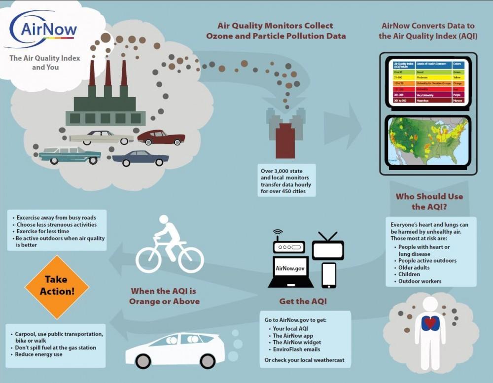 Air Now Fact Sheet