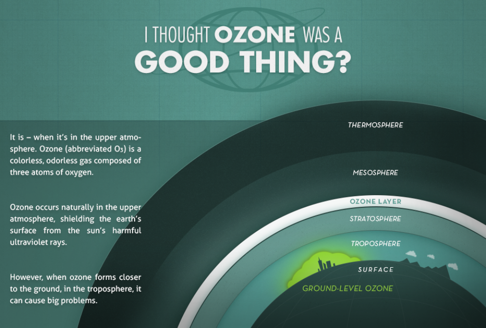 I thought ozone was a good thing infographic