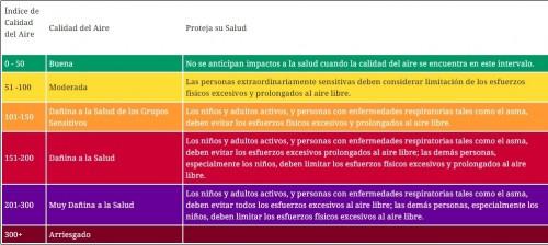 Aqi Spanish