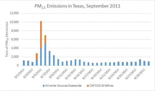 Wildfire Pm Chart