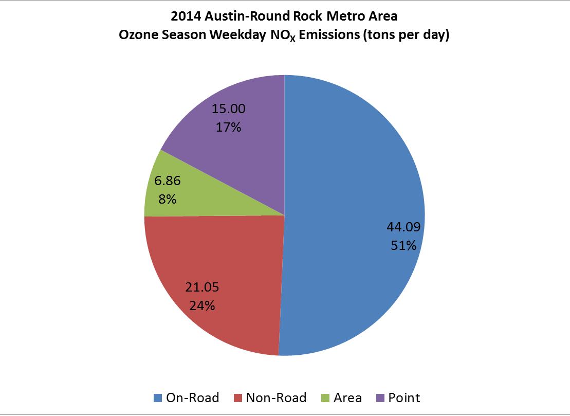2014 Nox By Source MSA Chart